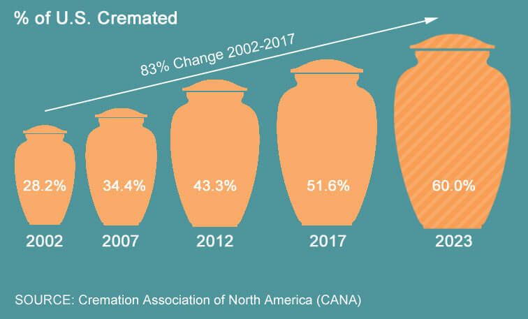 кремация - это экологично кремация лучше захоронения на кладбище